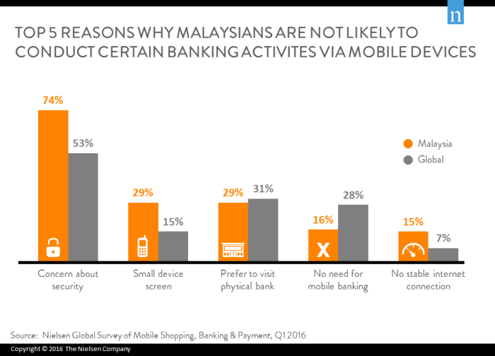 Top 5 Reasons Why Malaysians Not Doing Mobile Banking