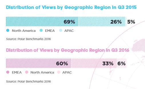Distribution of views