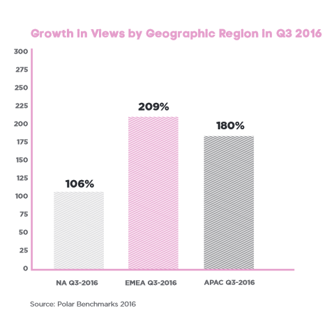Growth in views