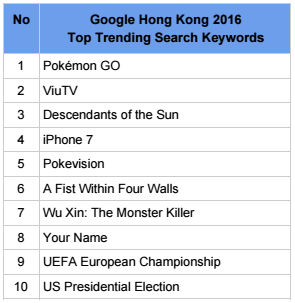 Most Searched Brands On Google In 2016