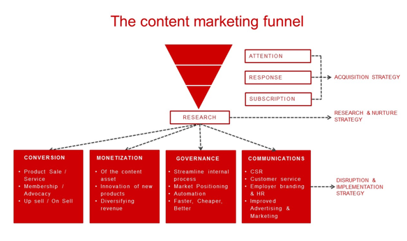 1 The content marketing funnel