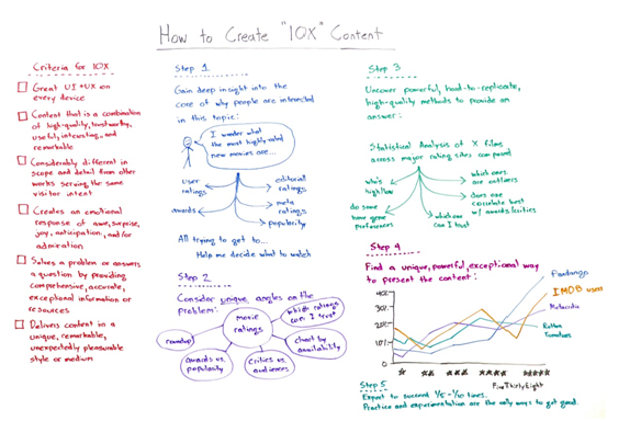 2 How to Create IOX content