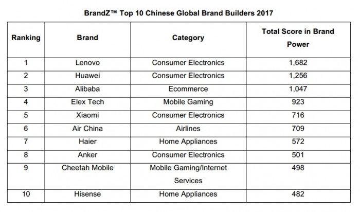BrandZ™ Top 10 Chinese Global Brand Builders 2017
