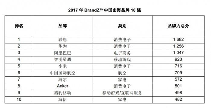 BrandZ™ Top 10 Chinese Global Brand Builders 2017_CN