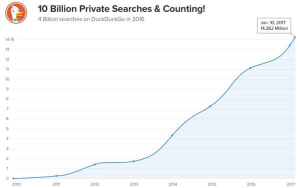 DuckDuckGo-search-engine-cross-10-billion-searches