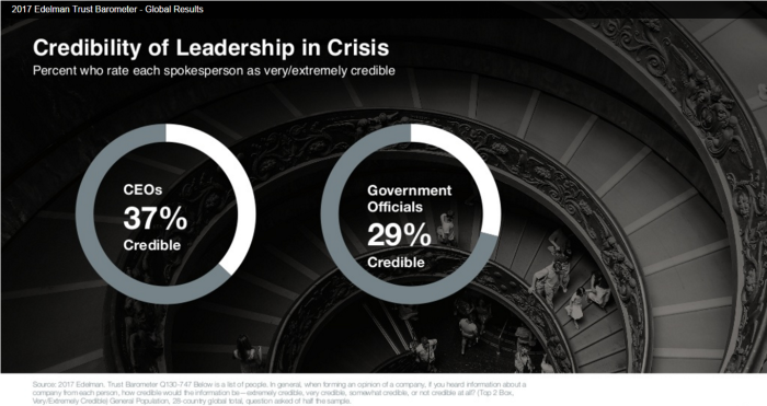 Edelman Trust Barometer 2017 Credibility of Leadership in Crisis