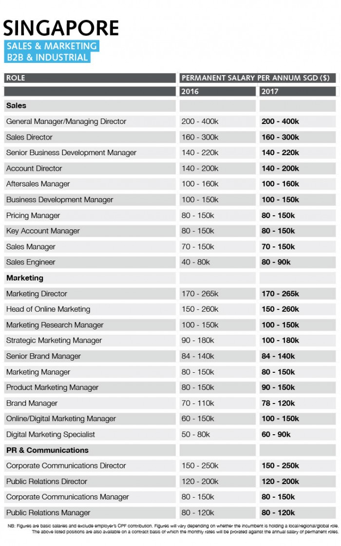 Singapore sales and marketing salary guide 2017 | Marketing
