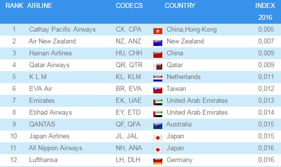 airline rank