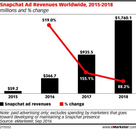 eMarketer Snapchat Revenue