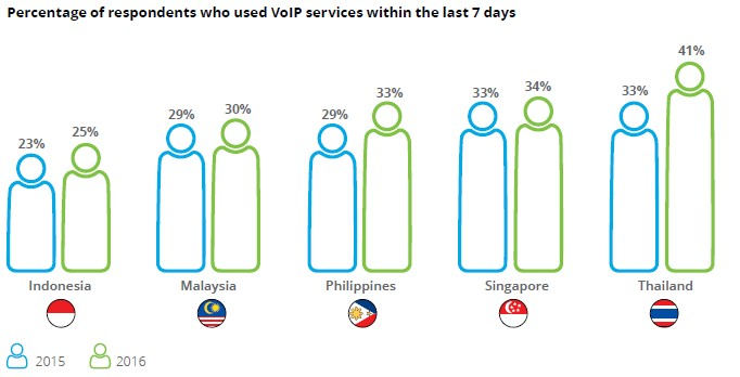 02 Respondents who used VoIP-01