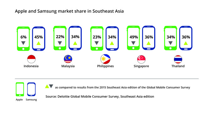 03 Apple v. Samsung market share in SEA-01