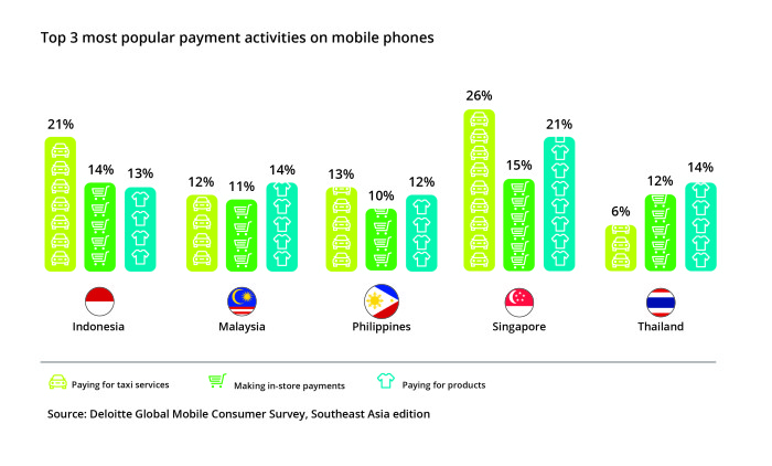 04 Top 3 most popular payment activities on mobile phones-01