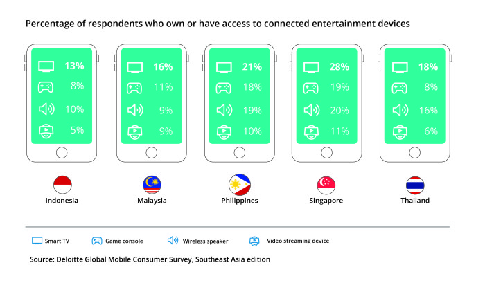 05 Respondents with connected entertainment devices-01