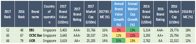 Brand Finance - Singapore Banks Global Brand Ranking in 2017