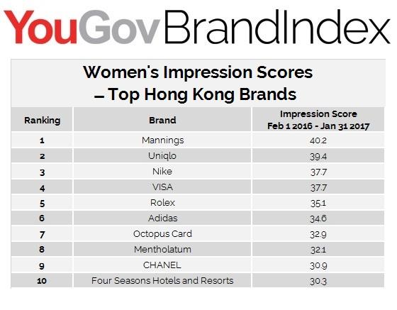 Women Impression Score