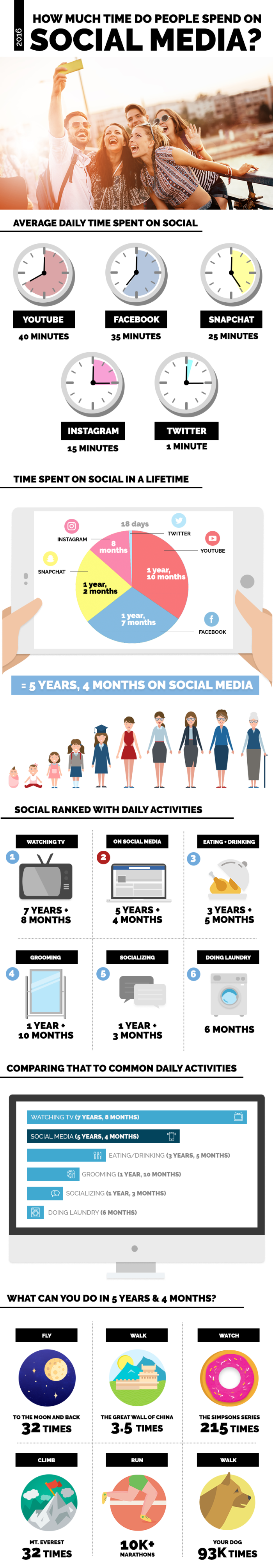 How-Much-Time-Is-Spent-On-Social-Media-REVISED