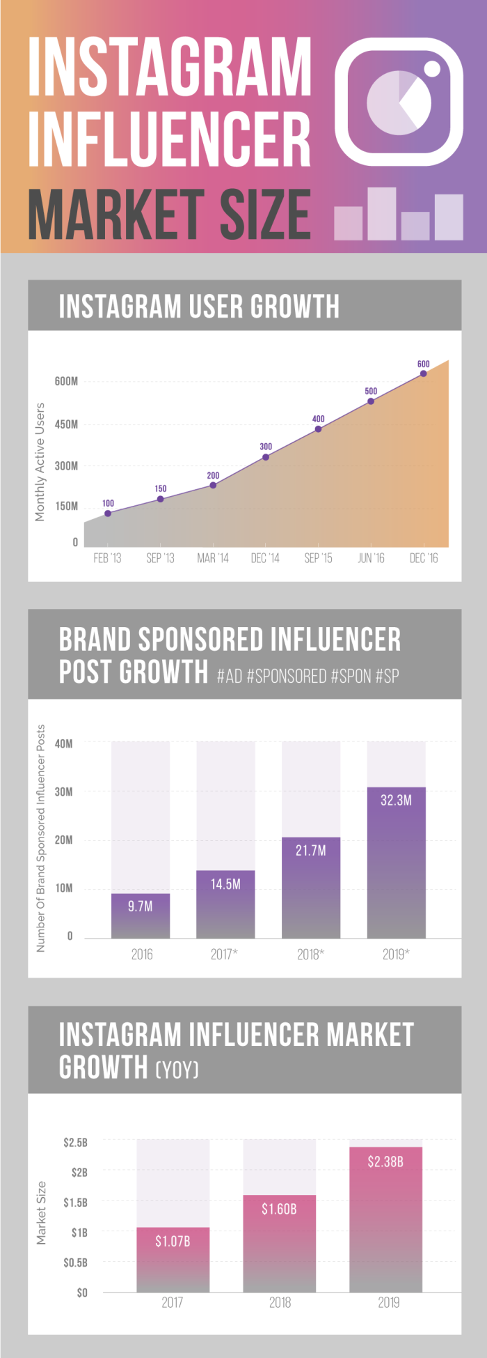 Instagram-Influencer-Marketing-Infographic-Industry-Market-Size