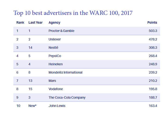 Top10advertisers