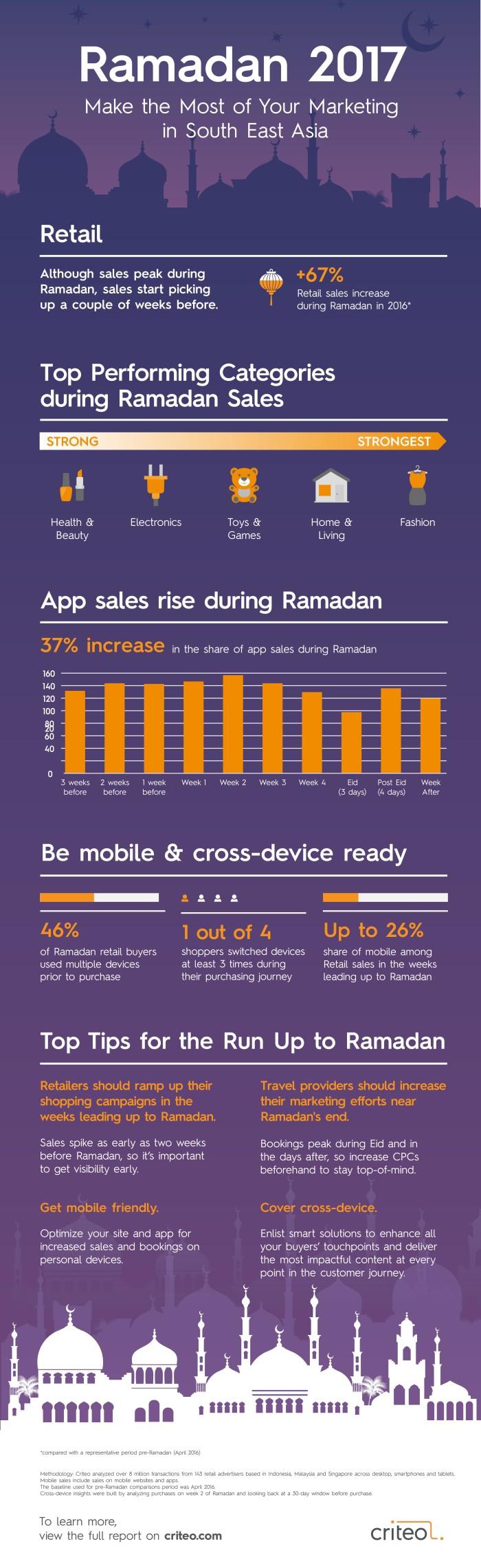 Criteo Ramadan report