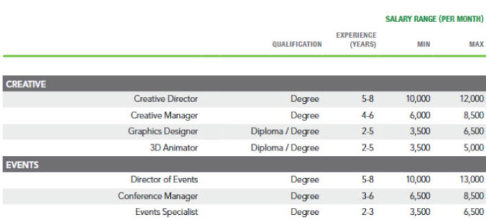 New York Fashion Schools and Degrees 88