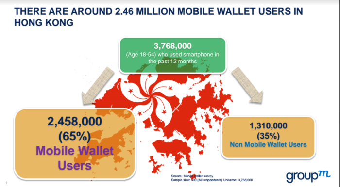 Infographic two third of hk smartphone users adopt for Smartphone da hong kong