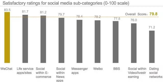 Social Networking Websites Usage Towards Academic