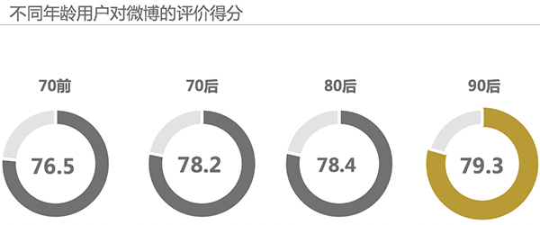 2017 Kantar China Social Media Impact Report 10