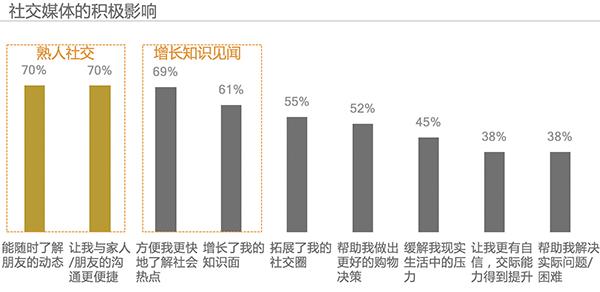 2017 Kantar China Social Media Impact Report 11
