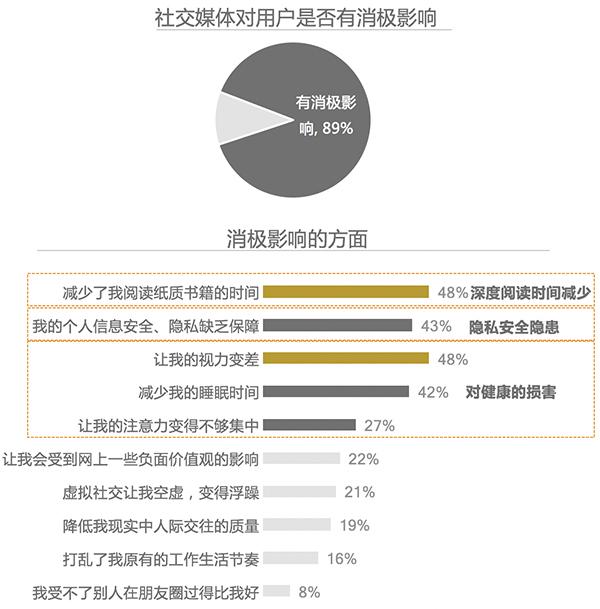 2017 Kantar China Social Media Impact Report 12