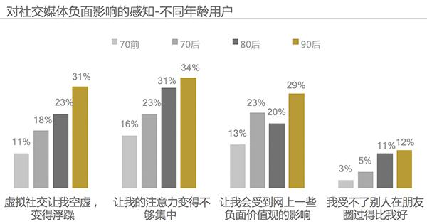 2017 Kantar China Social Media Impact Report 13