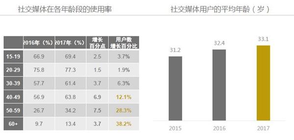 2017 Kantar China Social Media Impact Report 14