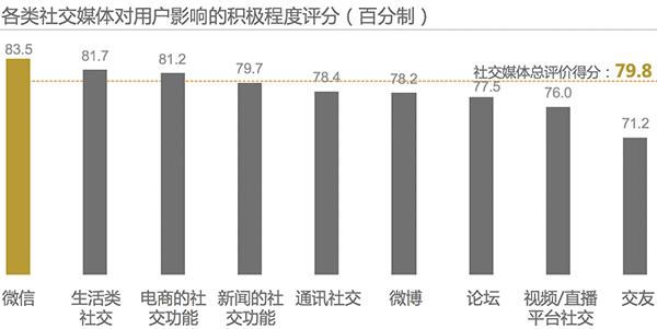 2017 Kantar China Social Media Impact Report 8