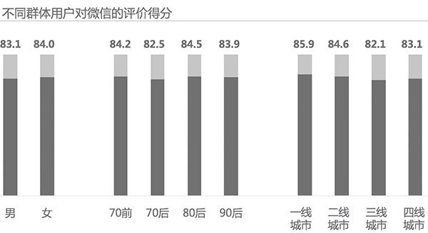 2017 Kantar China Social Media Impact Report 9