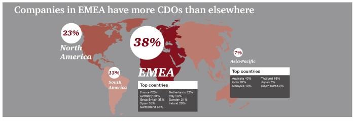 EMEA leading CDOs