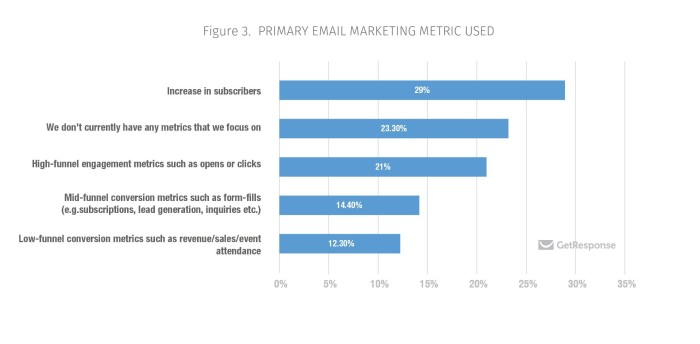 Fig 3 Primary Email Marketing Metric Used