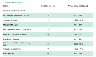 2 Ambition Salary Guide Commerce & Industry - Broadcasting and Entertainment