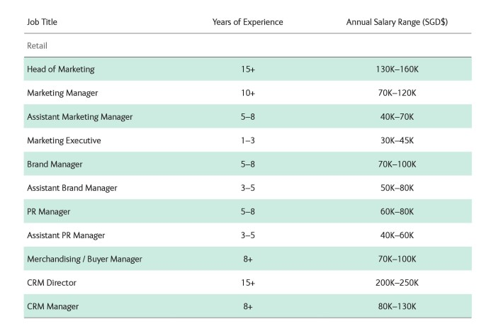 6 Ambition Salary Guide Commerce & Industry - Retail