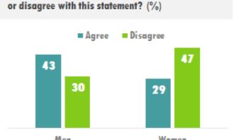 Genders Divided