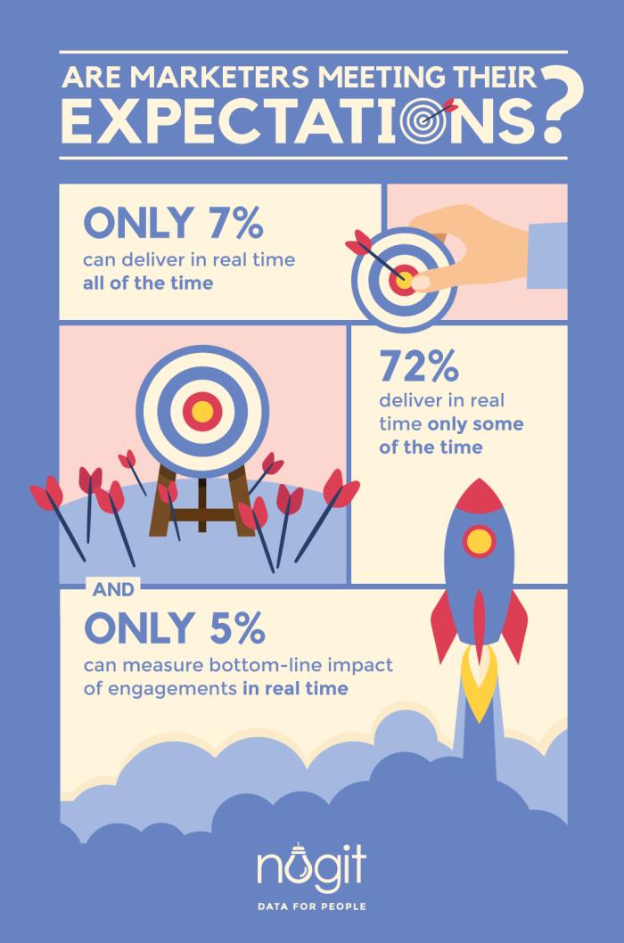 Infographic_MarketerExpectations_V2