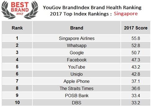 best brand 2017_sg