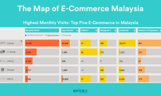 01. Top 5 E-Commerce in Malaysia