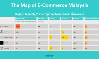 02. Top 5 Malaysian E-Commerce
