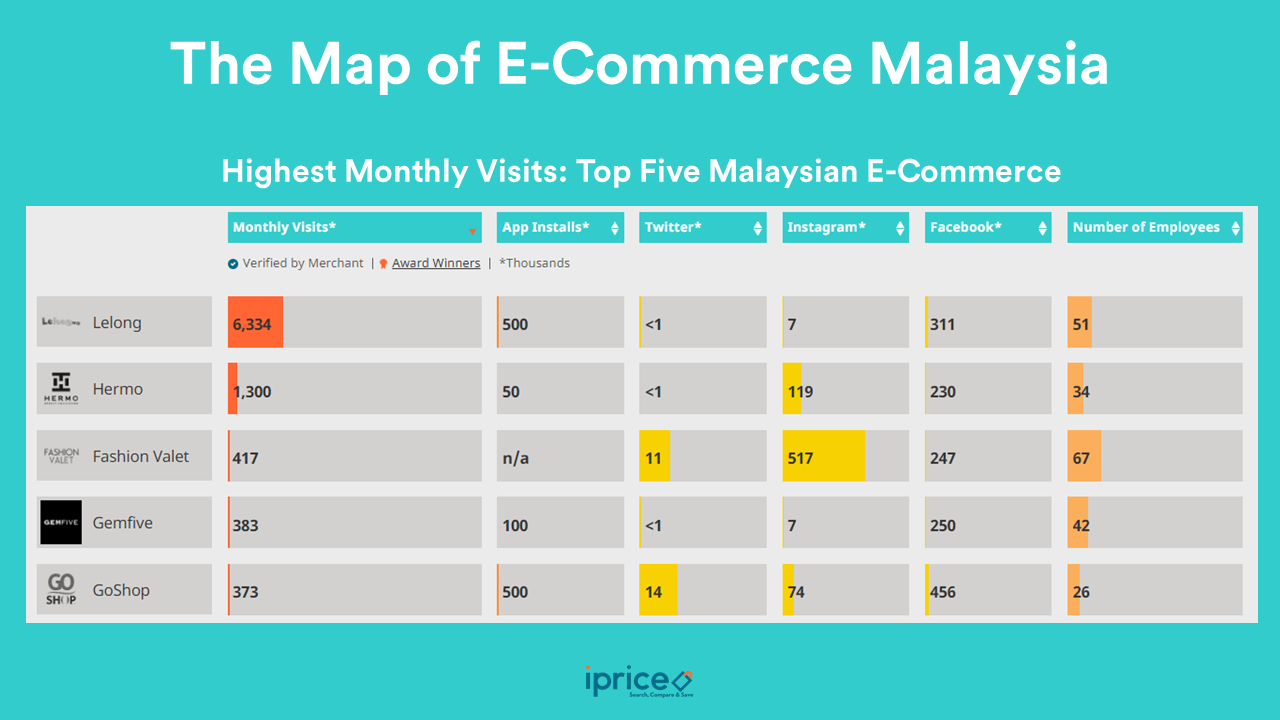 E-commerce in Malaysia: Development, Implementation and ...