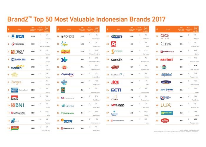 BrandZ Top 50 Indonesia 2017