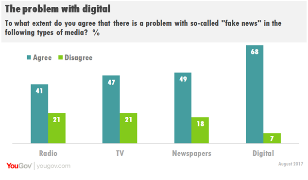 YouGov - The problem with digital