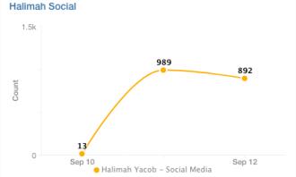 Halimah Social Chart