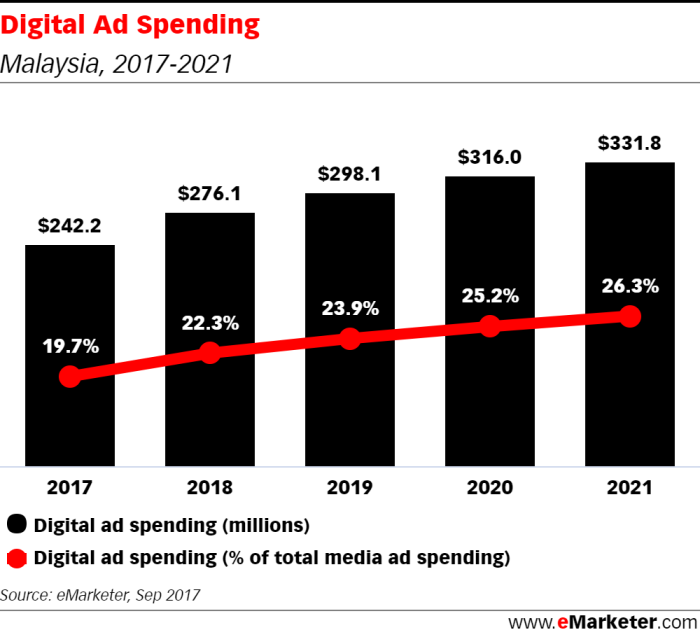 Malaysia Digital Ad Spend 2017-2021