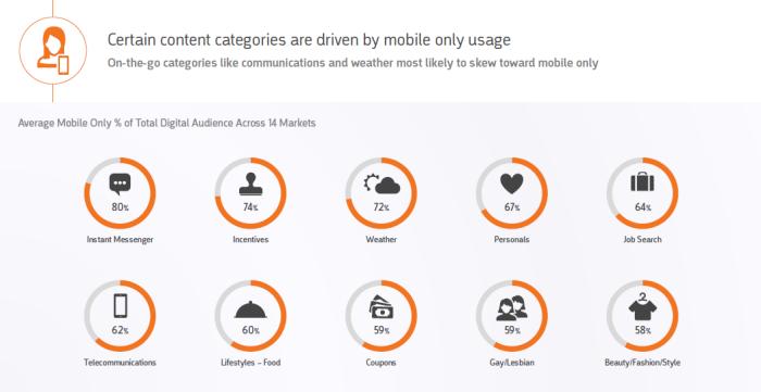 comscore - Content categories
