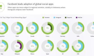 comscore - Facebook leads adoption