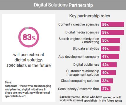 Hong Kong companies too focused on 'obvious' digital